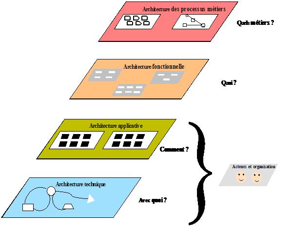 Web services l architecture d entreprise soa cloud ea for L architecture d un systeme de messagerie